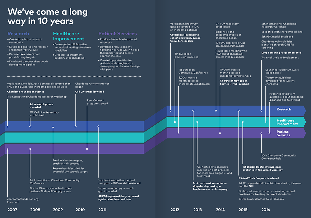 10 year timeline of uncommon progress