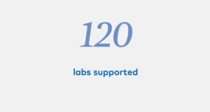 120 labs supported
