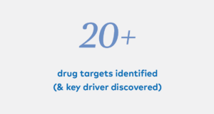 20+ drug targets identified (& key driver discovered)