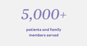 5,000+ patients and family members served