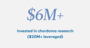 $6M+ invested in chordoma research