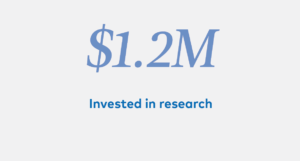 $1.2M Invested in research