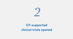 2 CF-supported clinical trials opened