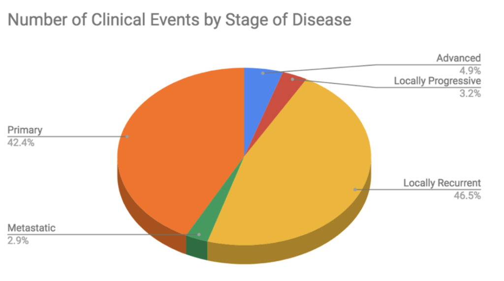 Chordoma Foundation Biobank - Number of Clinical Events by Stage of Disease