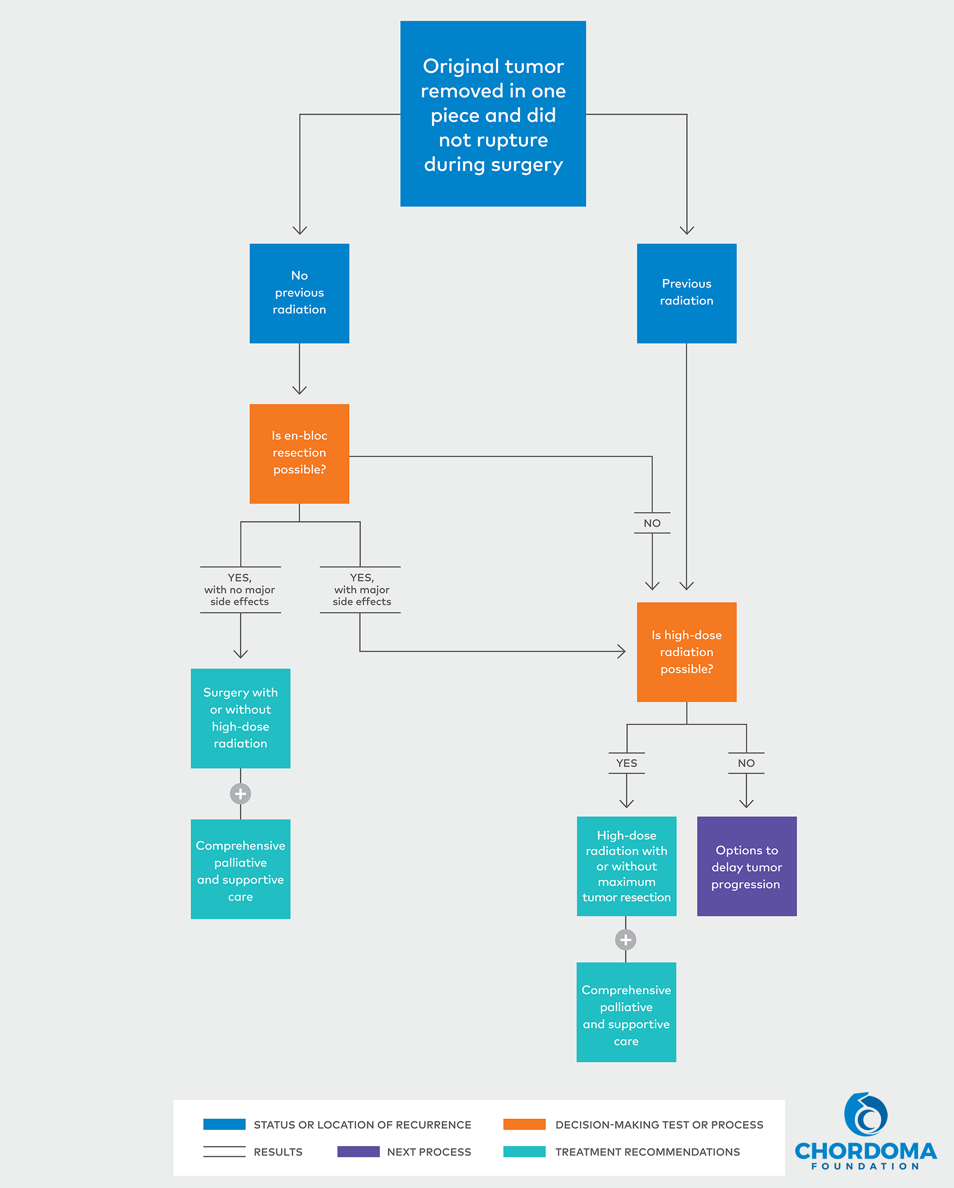 Expert Recommendations Recurrent Chordoma Flow Charts