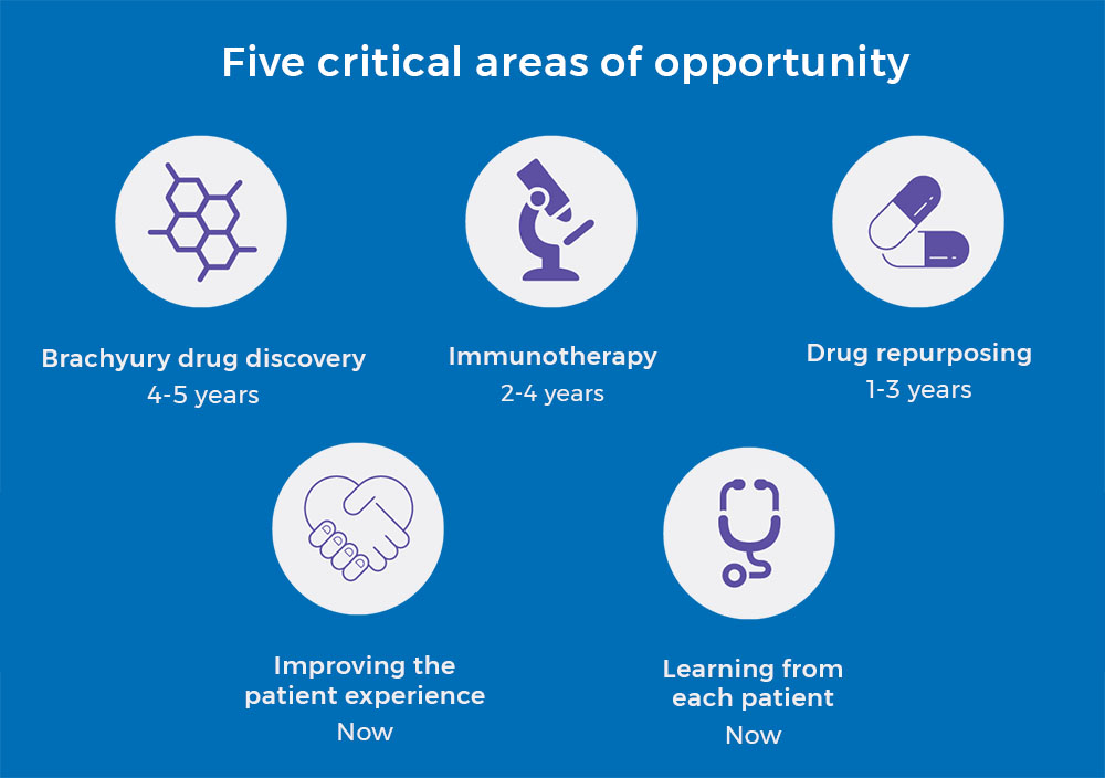 Five critical areas of opportunity for the ALL IN campaign